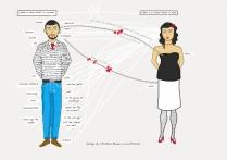 女、男差別:關注的身體部份(Src:goo.gl/xmYsO)