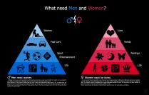 女、男差別:需求的不同(Src:goo.gl/EBMBy)