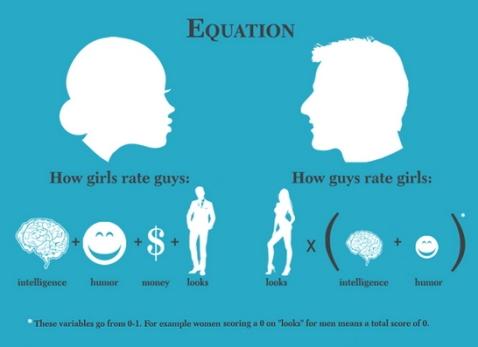 女、男差別:對異性的評價(Src:goo.gl/KcR9A)