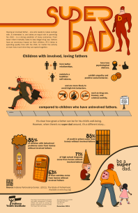 「Super Dad」圖表中的簡單數字強調了「融入的父親」對孩童發展的影響。