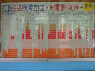 大坪國小全校僅 40+ 名學生,一張畫紙即可列出所有學生表現。