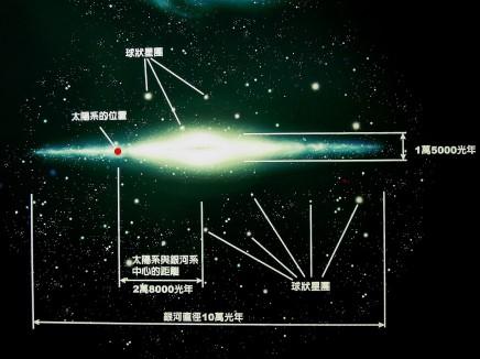 太陽系位在銀河系裡的位置~ 由此可見:宇宙之大,人類之渺小~