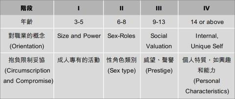 Gottfredson事業發展階段(引用自《從校園到工作世界:事業發展理論的一些啟示》)