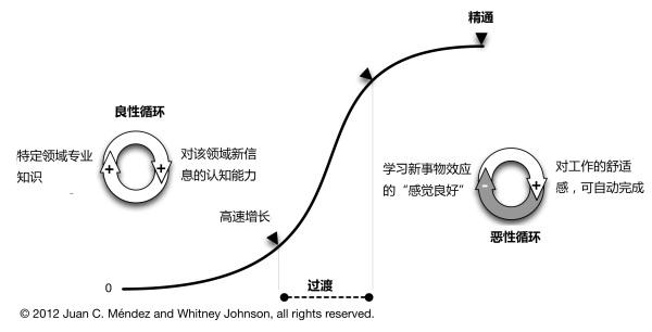 圖片來源:譯言網《成長動因 - S 型生命成長曲線》